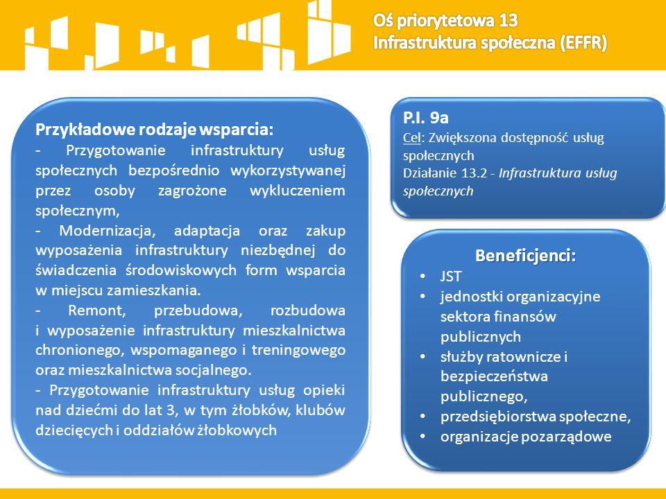 P.I. 9a Cel: Zwiększona dostępność usług społecznych Działanie 13.2 - Infrastruktura usług społecznych P.I. 9a Cel: Zwiększona dostępność usług społec