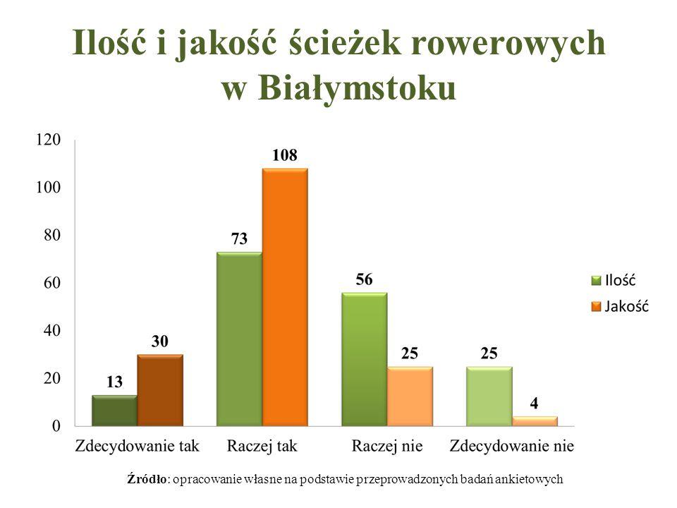 Ilość i jakość ścieżek rowerowych w Białymstoku Źródło: opracowanie własne na podstawie przeprowadzonych badań ankietowych
