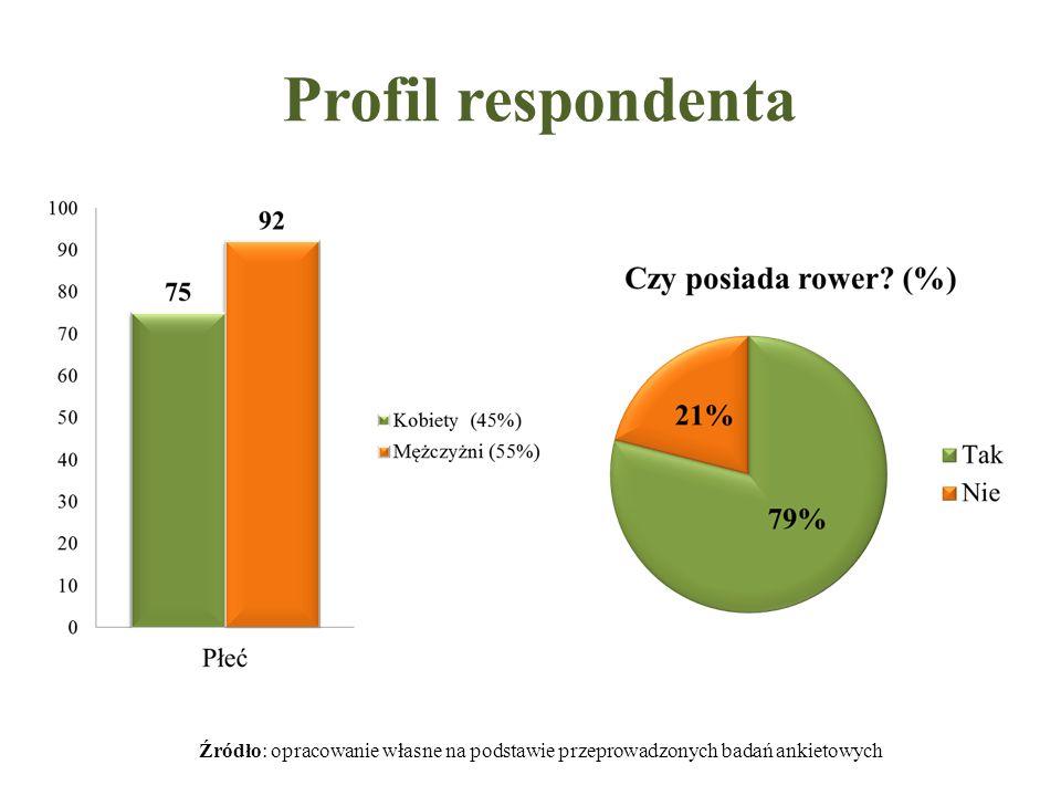 Profil respondenta Źródło: opracowanie własne na podstawie przeprowadzonych badań ankietowych