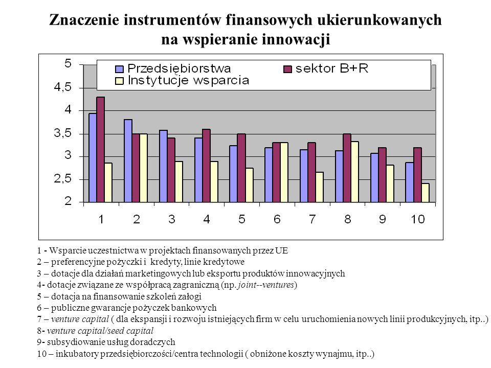 Znaczenie instrumentów finansowych ukierunkowanych na wspieranie innowacji 1 - Wsparcie uczestnictwa w projektach finansowanych przez UE 2 – preferenc