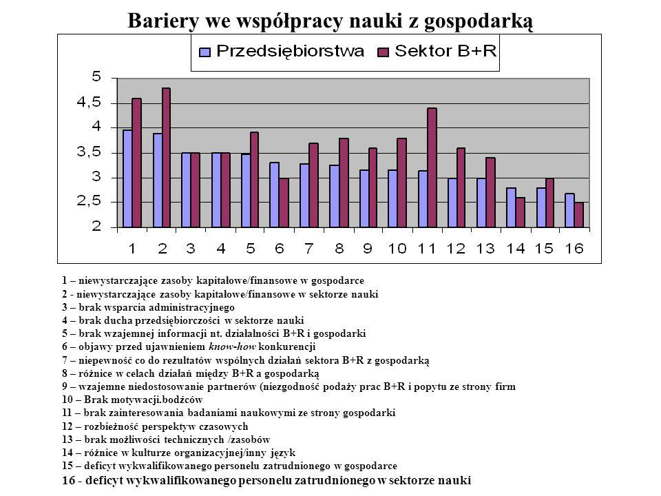 Bariery we współpracy nauki z gospodarką 1 – niewystarczające zasoby kapitałowe/finansowe w gospodarce 2 - niewystarczające zasoby kapitałowe/finansow