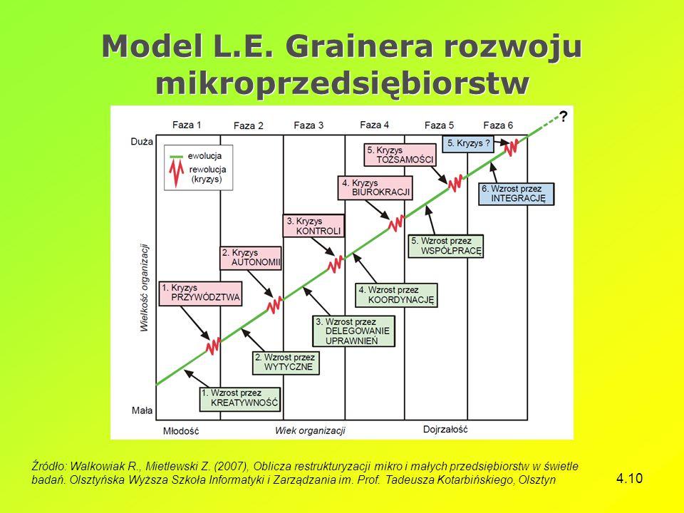 4.10 Model L.E. Grainera rozwoju mikroprzedsiębiorstw Źródło: Walkowiak R., Mietlewski Z. (2007), Oblicza restrukturyzacji mikro i małych przedsiębior