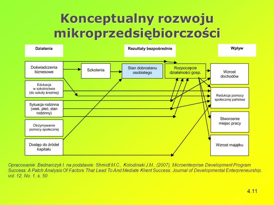 4.11 Konceptualny rozwoju mikroprzedsiębiorczości Opracowanie: Bednarczyk I. na podstawie: Shmidt M.C., Kolodinski J.M., (2007), Microenterprise Devel