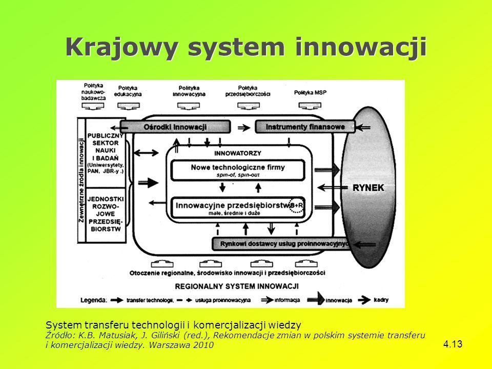 4.13 Krajowy system innowacji System transferu technologii i komercjalizacji wiedzy Źródło: K.B. Matusiak, J. Giliński (red.), Rekomendacje zmian w po