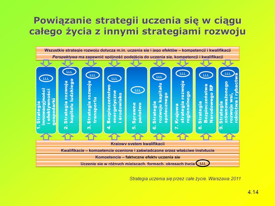 4.14 Powiązanie strategii uczenia się w ciągu całego życia z innymi strategiami rozwoju Strategia uczenia się przez całe życie. Warszawa 2011