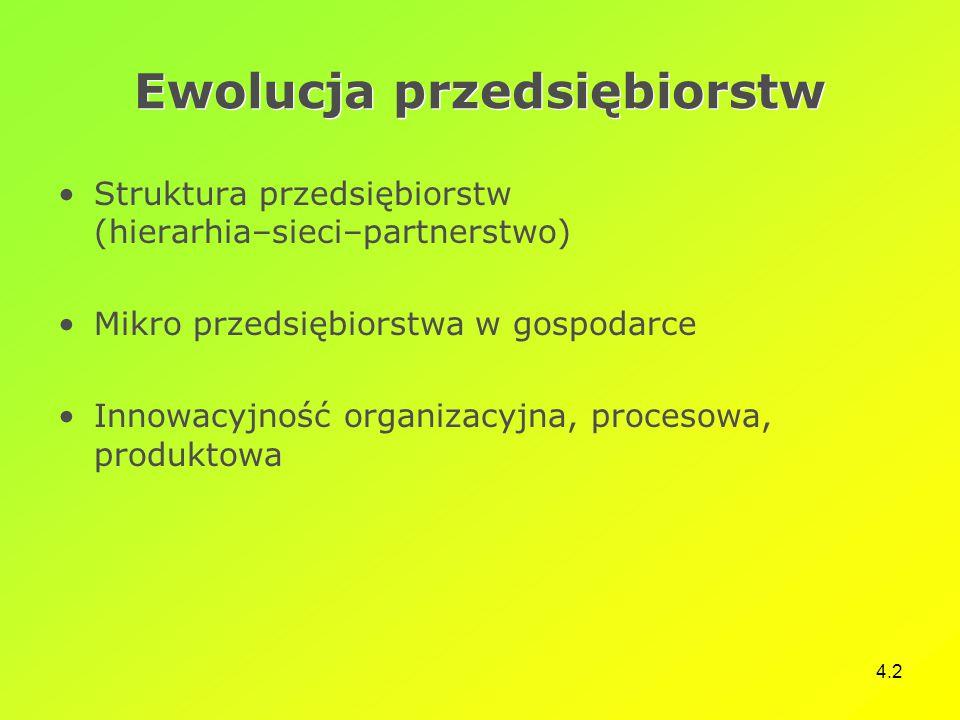 4.2 Ewolucja przedsiębiorstw Struktura przedsiębiorstw (hierarhia–sieci–partnerstwo) Mikro przedsiębiorstwa w gospodarce Innowacyjność organizacyjna, procesowa, produktowa