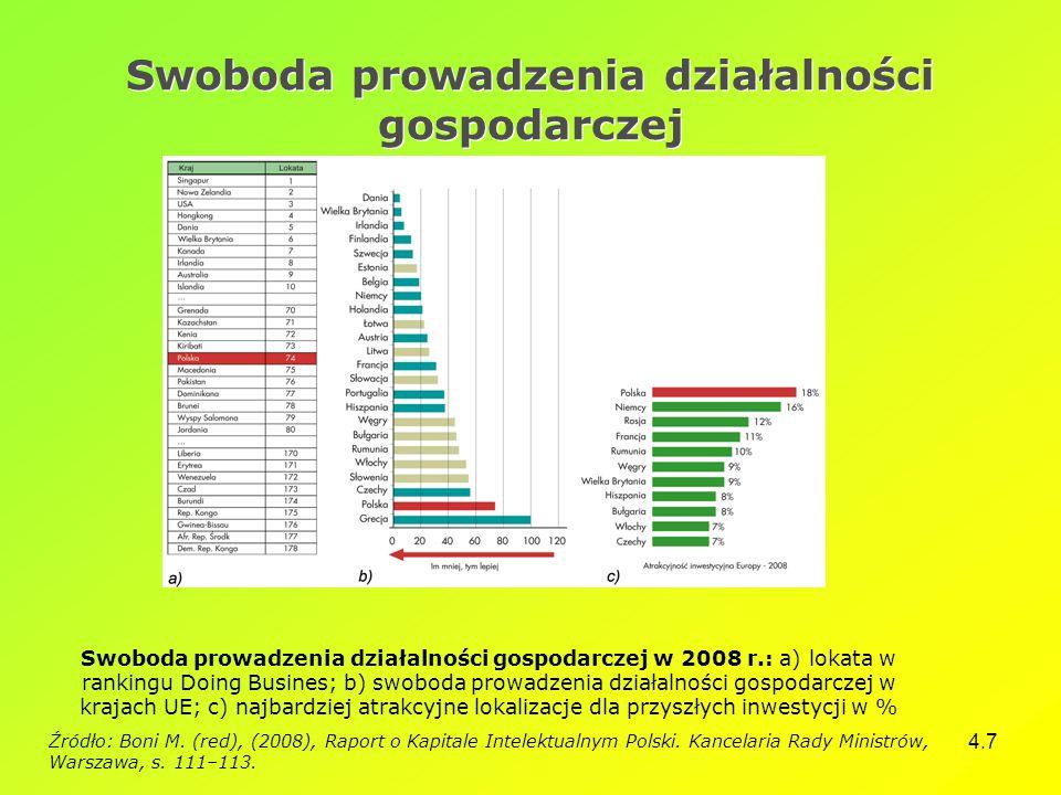4.7 Swoboda prowadzenia działalności gospodarczej Swoboda prowadzenia działalności gospodarczej w 2008 r.: a) lokata w rankingu Doing Busines; b) swoboda prowadzenia działalności gospodarczej w krajach UE; c) najbardziej atrakcyjne lokalizacje dla przyszłych inwestycji w % Źródło: Boni M.