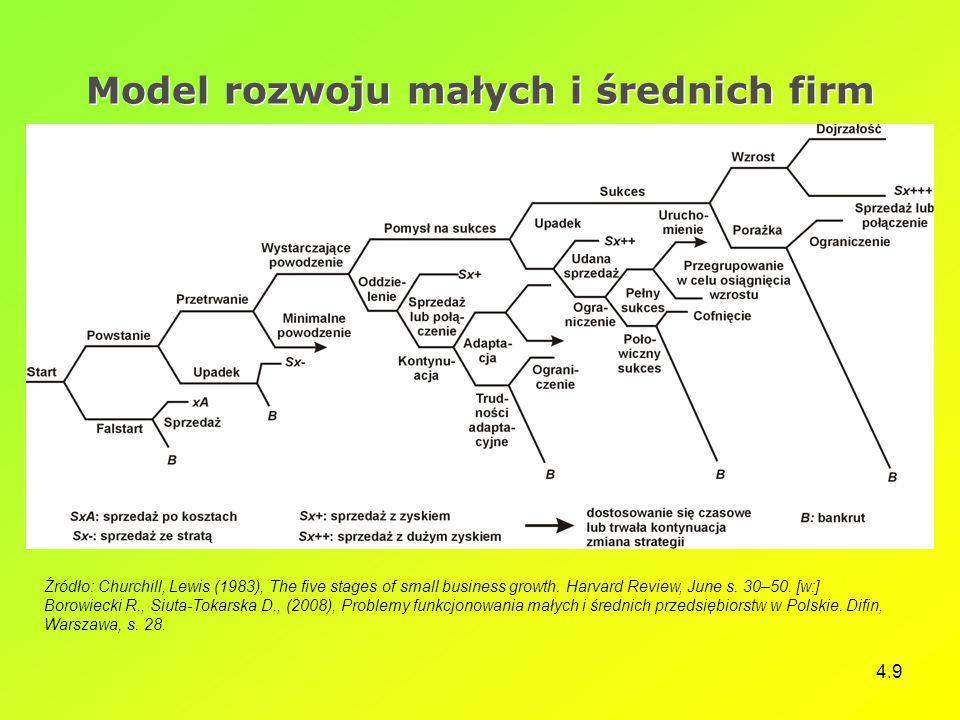 4.9 Model rozwoju małych i średnich firm Źródło: Churchill, Lewis (1983), The five stages of small business growth. Harvard Review, June s. 30–50. [w: