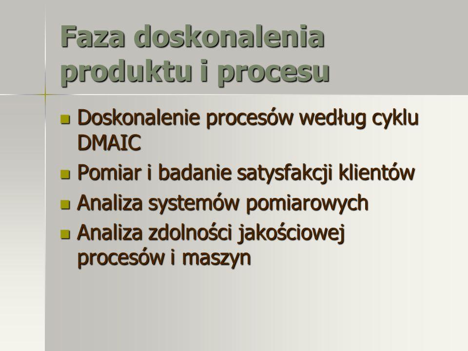 Faza doskonalenia produktu i procesu Doskonalenie procesów według cyklu DMAIC Doskonalenie procesów według cyklu DMAIC Pomiar i badanie satysfakcji kl