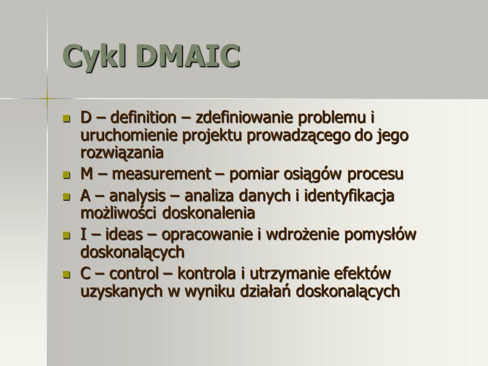 Cykl DMAIC D – definition – zdefiniowanie problemu i uruchomienie projektu prowadzącego do jego rozwiązania D – definition – zdefiniowanie problemu i