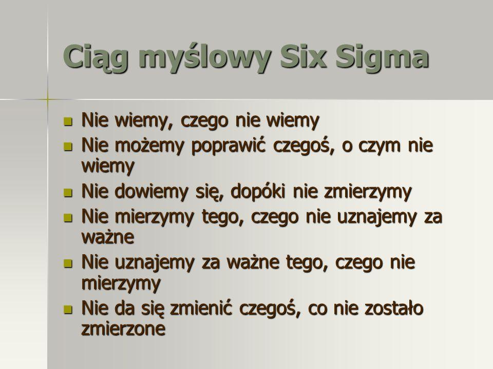 Ciąg myślowy Six Sigma Nie wiemy, czego nie wiemy Nie wiemy, czego nie wiemy Nie możemy poprawić czegoś, o czym nie wiemy Nie możemy poprawić czegoś,
