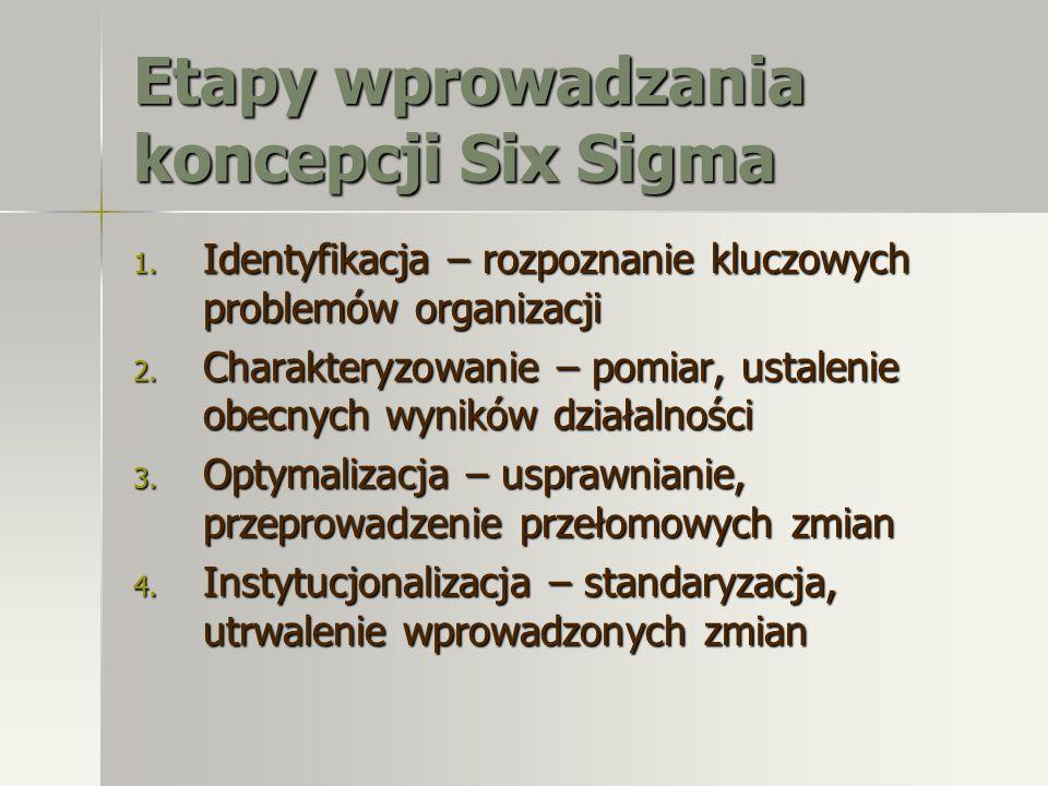 Etapy wprowadzania koncepcji Six Sigma 1. Identyfikacja – rozpoznanie kluczowych problemów organizacji 2. Charakteryzowanie – pomiar, ustalenie obecny