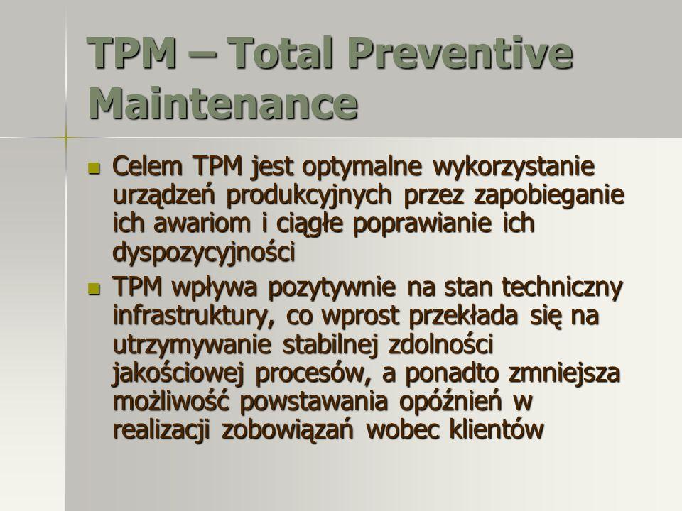 TPM – Total Preventive Maintenance Celem TPM jest optymalne wykorzystanie urządzeń produkcyjnych przez zapobieganie ich awariom i ciągłe poprawianie i