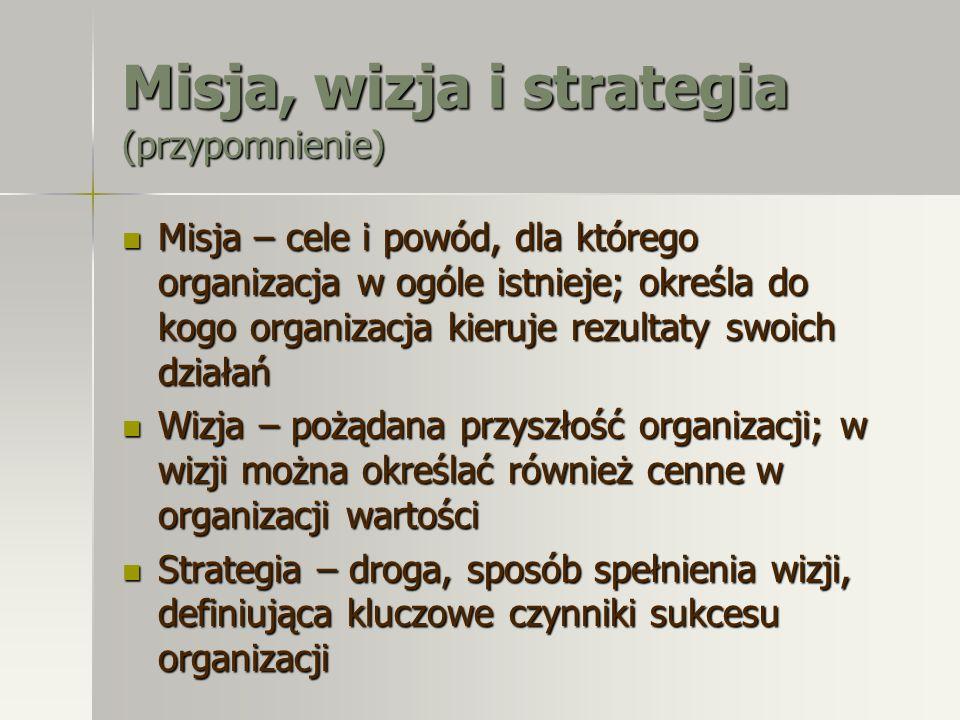 Misja, wizja i strategia (przypomnienie) Misja – cele i powód, dla którego organizacja w ogóle istnieje; określa do kogo organizacja kieruje rezultaty