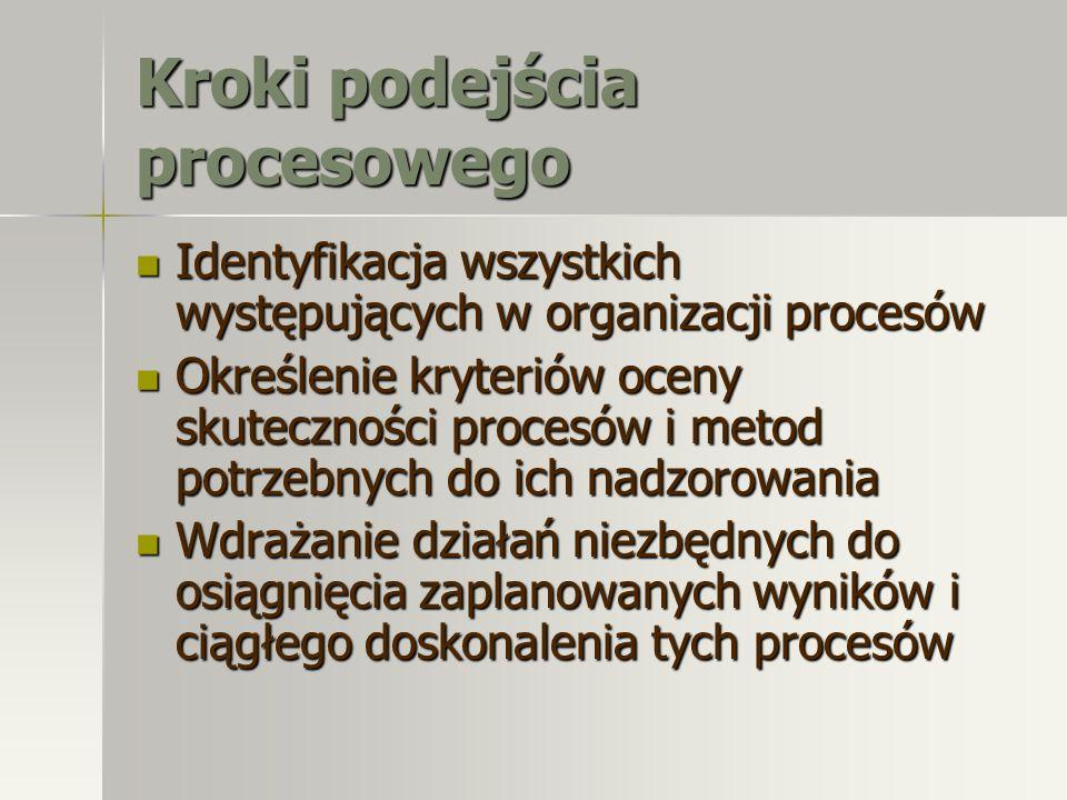 Kroki podejścia procesowego Identyfikacja wszystkich występujących w organizacji procesów Identyfikacja wszystkich występujących w organizacji procesó