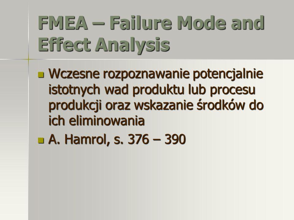 FMEA – Failure Mode and Effect Analysis Wczesne rozpoznawanie potencjalnie istotnych wad produktu lub procesu produkcji oraz wskazanie środków do ich