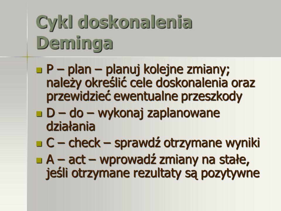 Cykl doskonalenia Deminga P – plan – planuj kolejne zmiany; należy określić cele doskonalenia oraz przewidzieć ewentualne przeszkody P – plan – planuj