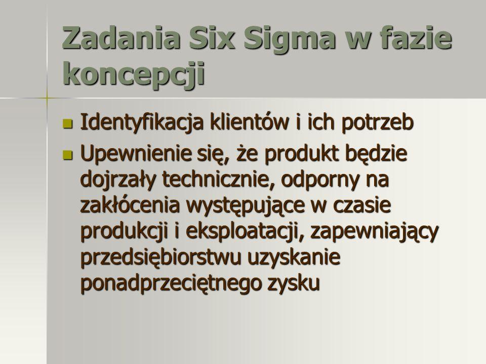 Zadania Six Sigma w fazie koncepcji Identyfikacja klientów i ich potrzeb Identyfikacja klientów i ich potrzeb Upewnienie się, że produkt będzie dojrza
