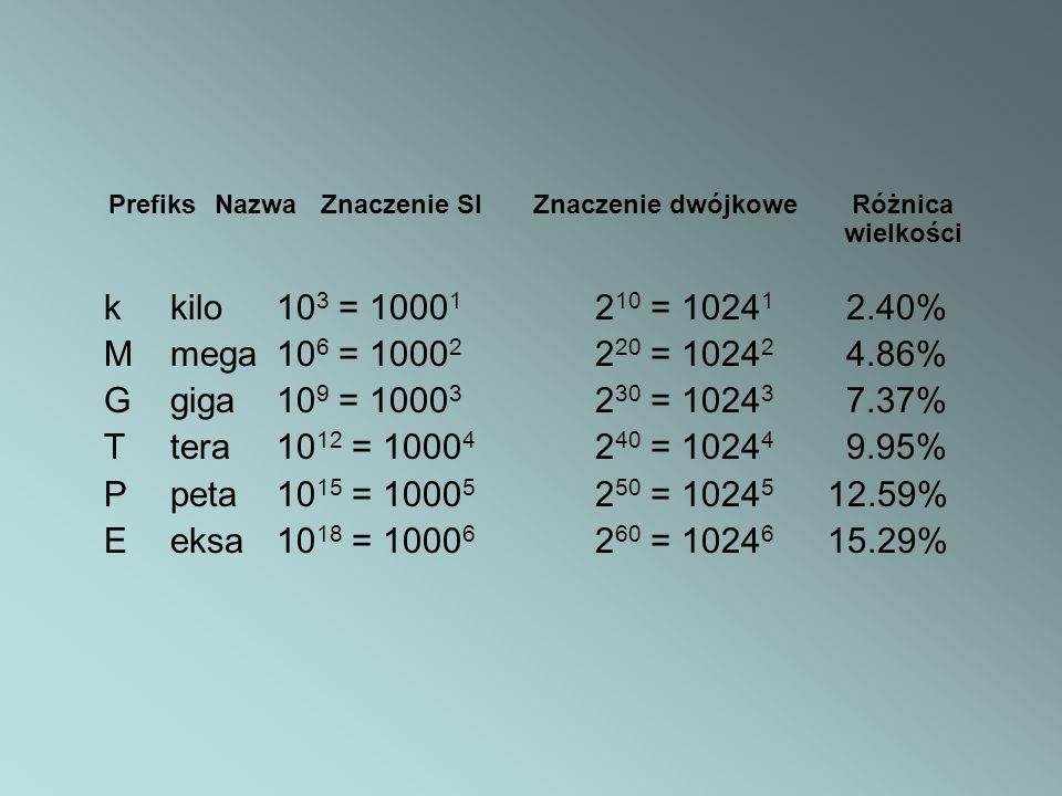 PrefiksNazwaZnaczenie SIZnaczenie dwójkoweRóżnica wielkości kkilo10 3 = 1000 1 2 10 = 1024 1 2.40% Mmega10 6 = 1000 2 2 20 = 1024 2 4.86% Ggiga10 9 =