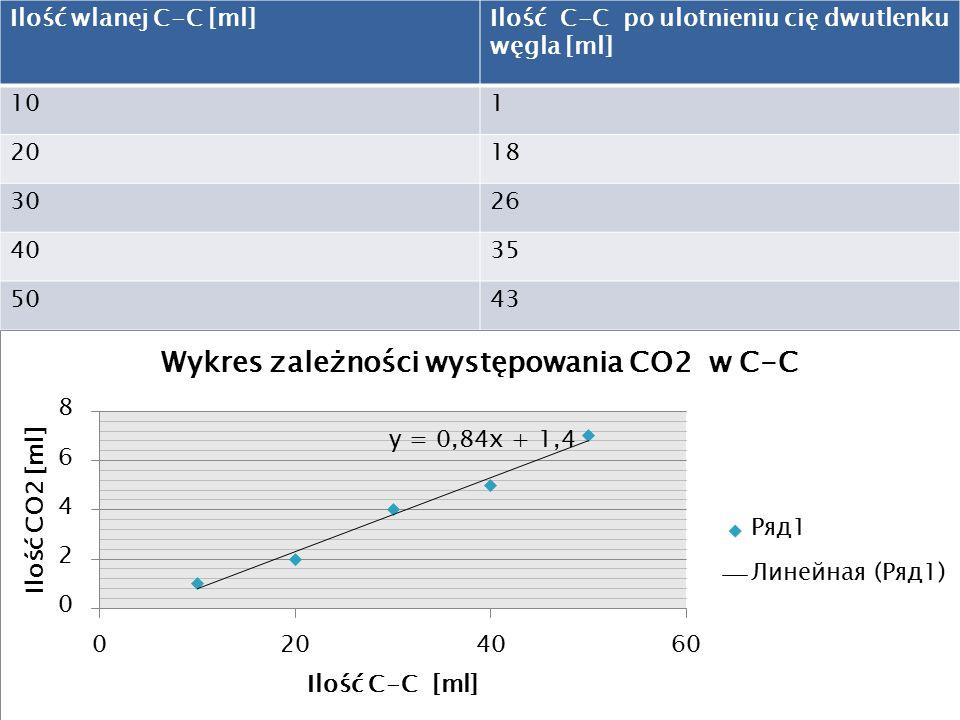 Ilość wlanej C-C [ml]Ilość C-C po ulotnieniu cię dwutlenku węgla [ml] 101 2018 3026 4035 5043