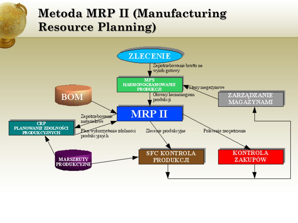 Metoda MRP II (Manufacturing Resource Planning)