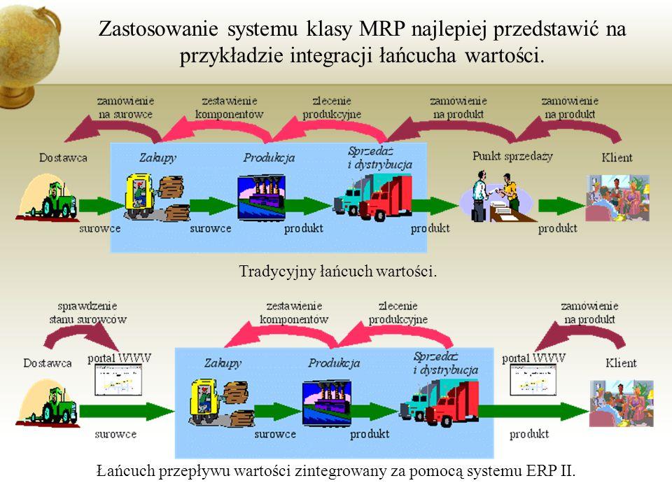 Zastosowanie systemu klasy MRP najlepiej przedstawić na przykładzie integracji łańcucha wartości. Tradycyjny łańcuch wartości. Łańcuch przepływu warto