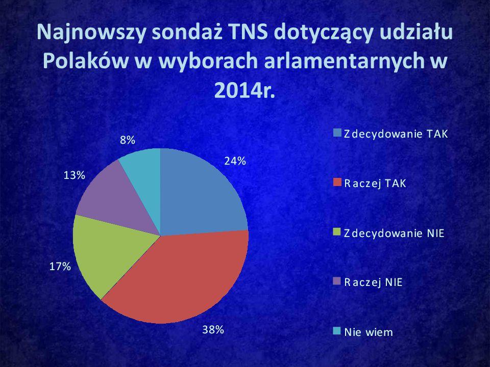 Najnowszy sondaż TNS dotyczący udziału Polaków w wyborach arlamentarnych w 2014r.