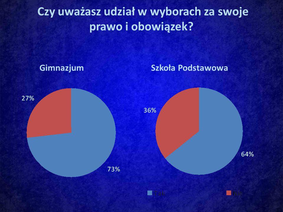 Czy uważasz udział w wyborach za swoje prawo i obowiązek GimnazjumSzkoła Podstawowa