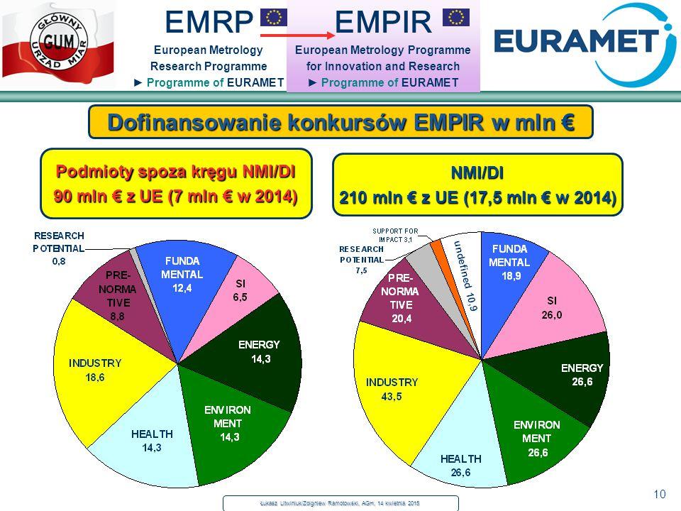 10 EMRP European Metrology Research Programme ► Programme of EURAMET Dofinansowanie konkursów EMPIR w mln € EMPIR European Metrology Programme for Inn