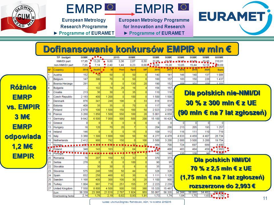 11 EMRP European Metrology Research Programme ► Programme of EURAMET EMPIR European Metrology Programme for Innovation and Research ► Programme of EUR