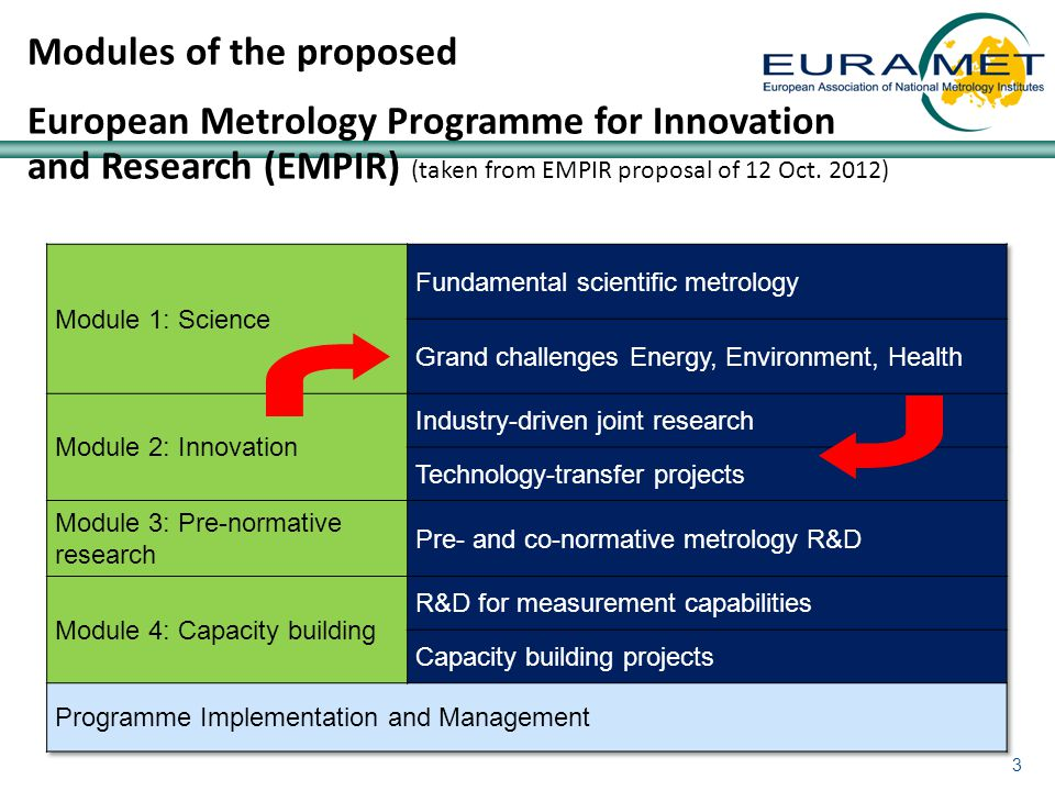3 Modules of the proposed European Metrology Programme for Innovation and Research (EMPIR) (taken from EMPIR proposal of 12 Oct.