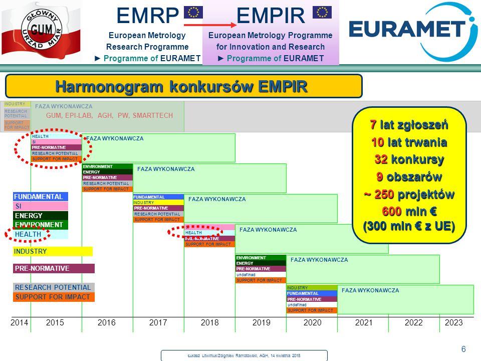 6 EMRP European Metrology Research Programme ► Programme of EURAMET Harmonogram konkursów EMPIR EMPIR European Metrology Programme for Innovation and Research ► Programme of EURAMET Łukasz Litwiniuk/Zbigniew Ramotowski, AGH, 14 kwietnia 2015 INDUSTRY HEALTH ENVIRONMENT FUNDAMENTAL RESEARCH POTENTIAL SUPPORT FOR IMPACT FAZA WYKONAWCZA 3 x GUM, EPI-LAB, AGH, PW, SMARTTECH 5 x GUM SI ENERGY INDUSTRY PRE-NORMATIVE SUPPORT FOR IMPACT RESEARCH POTENTIAL SUPPORT FOR IMPACT HEALTH SI PRE-NORMATIVE SUPPORT FOR IMPACT PRE-NORMATIVE RESEARCH POTENTIAL SUPPORT FOR IMPACT FAZA WYKONAWCZA 3 x GUM, EPI-LAB, AGH, PW, SMARTTECH 5 x GUM FAZA WYKONAWCZA 3 x GUM, EPI-LAB, AGH, PW, SMARTTECH 5 x GUM FAZA WYKONAWCZA 3 x GUM, EPI-LAB, AGH, PW, SMARTTECH 5 x GUM ENVIRONMENT ENERGY PRE-NORMATIVE undefined SUPPORT FOR IMPACT INDUSTRY FUNDAMENTAL PRE-NORMATIVE undefined SUPPORT FOR IMPACT FAZA WYKONAWCZA 3 x GUM, EPI-LAB, AGH, PW, SMARTTECH 5 x GUM FAZA WYKONAWCZA 3 x GUM, EPI-LAB, AGH, PW, SMARTTECH 5 x GUM FAZA WYKONAWCZA 3 x GUM, EPI-LAB, AGH, PW, SMARTTECH 5 x GUM 2014 2015 2016 2017 2018 2019 2020 2021 2022 2023 INDUSTRY RESEARCH POTENTIAL HEALTH ENVIRONMENT ENERGY PRE-NORMATIVE SUPPORT FOR IMPACT FUNDAMENTAL SI 7 lat zgłoszeń 10 lat trwania 32 konkursy 9 obszarów ~ 250 projektów 600 mln € (300 mln € z UE)