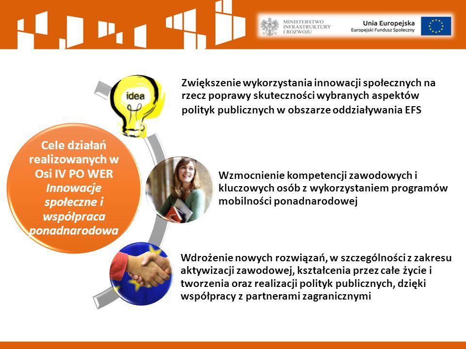 Cele działań realizowanych w Osi IV PO WER Innowacje społeczne i współpraca ponadnarodowa Zwiększenie wykorzystania innowacji społecznych na rzecz poprawy skuteczności wybranych aspektów polityk publicznych w obszarze oddziaływania EFS Wzmocnienie kompetencji zawodowych i kluczowych osób z wykorzystaniem programów mobilności ponadnarodowej Wdrożenie nowych rozwiązań, w szczególności z zakresu aktywizacji zawodowej, kształcenia przez całe życie i tworzenia oraz realizacji polityk publicznych, dzięki współpracy z partnerami zagranicznymi