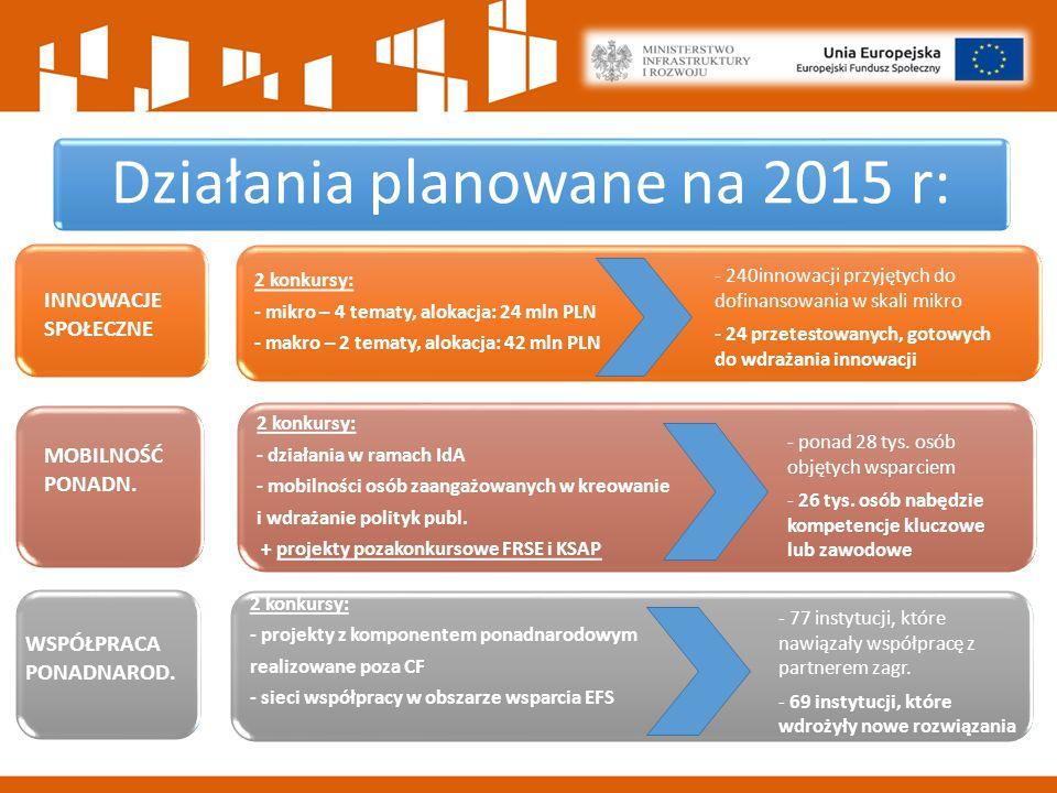 Działania planowane na 2015 r: 2 konkursy: - mikro – 4 tematy, alokacja: 24 mln PLN - makro – 2 tematy, alokacja: 42 mln PLN 2 konkursy: - działania w ramach IdA - mobilności osób zaangażowanych w kreowanie i wdrażanie polityk publ.