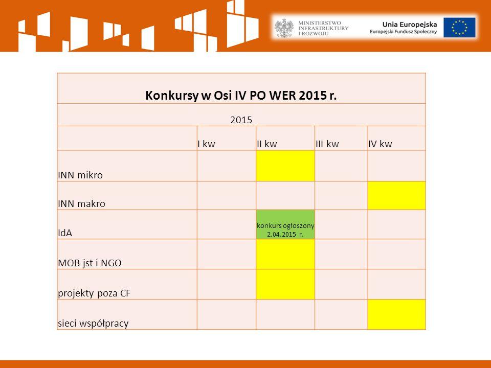 Konkursy w Osi IV PO WER 2015 r.