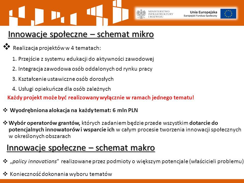 Innowacje społeczne – schemat mikro  Realizacja projektów w 4 tematach: 1.