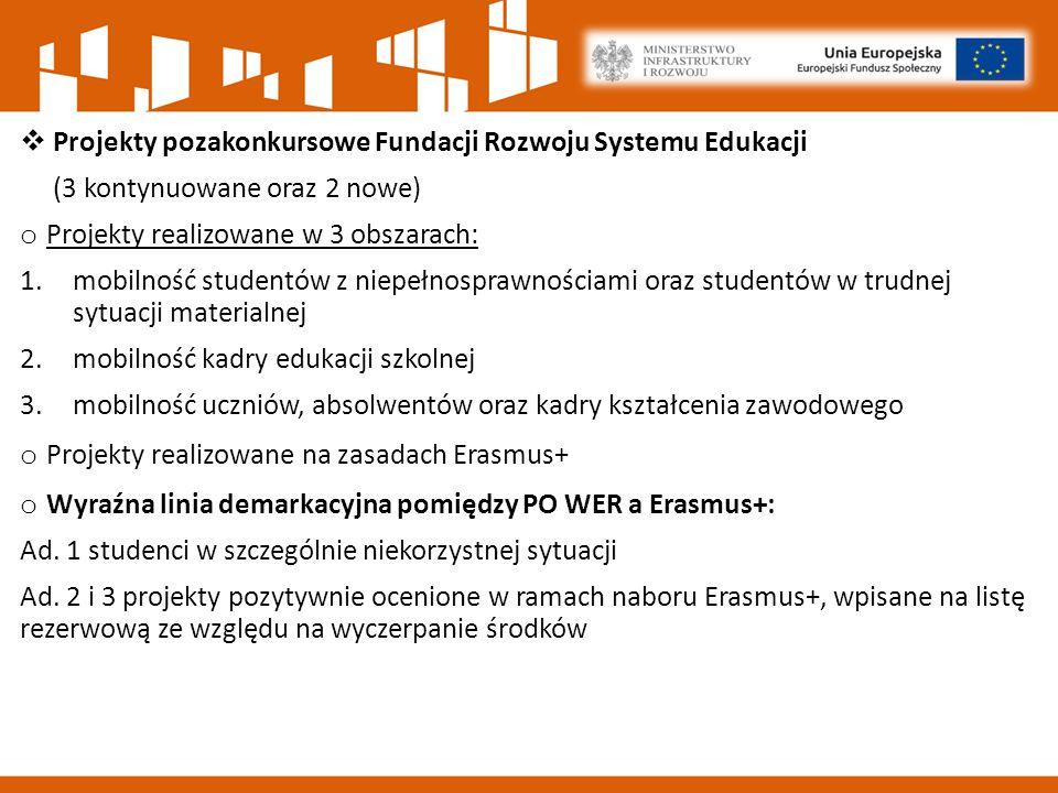  Projekty pozakonkursowe Fundacji Rozwoju Systemu Edukacji (3 kontynuowane oraz 2 nowe) o Projekty realizowane w 3 obszarach: 1.mobilność studentów z niepełnosprawnościami oraz studentów w trudnej sytuacji materialnej 2.mobilność kadry edukacji szkolnej 3.mobilność uczniów, absolwentów oraz kadry kształcenia zawodowego o Projekty realizowane na zasadach Erasmus+ o Wyraźna linia demarkacyjna pomiędzy PO WER a Erasmus+: Ad.