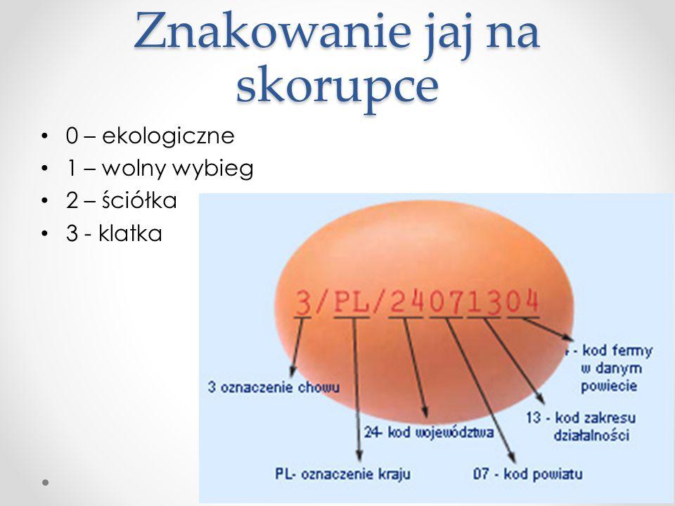 Znakowanie jaj na skorupce 0 – ekologiczne 1 – wolny wybieg 2 – ściółka 3 - klatka