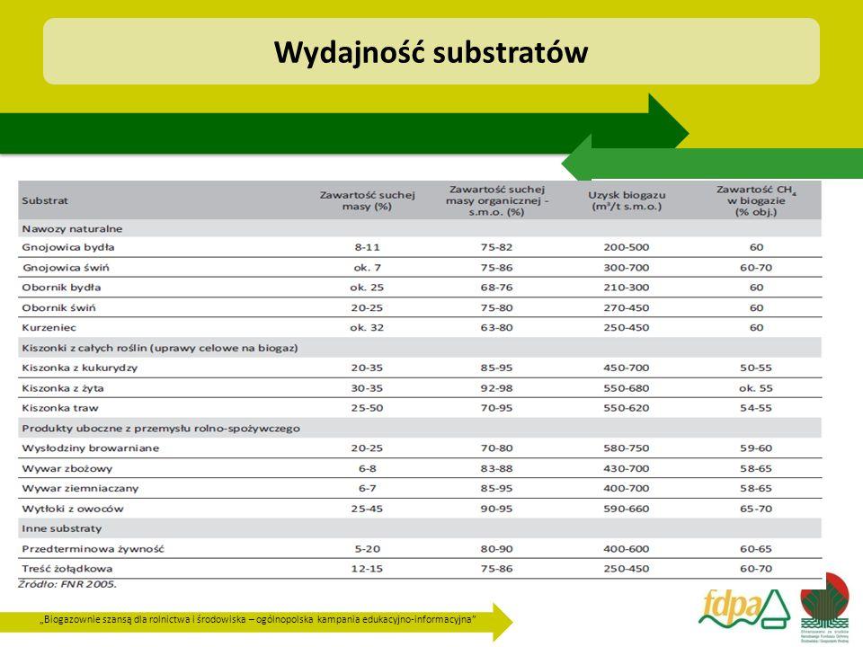 """""""Biogazownie szansą dla rolnictwa i środowiska – ogólnopolska kampania edukacyjno-informacyjna"""" Wydajność substratów"""