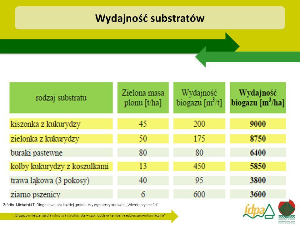 """""""Biogazownie szansą dla rolnictwa i środowiska – ogólnopolska kampania edukacyjno-informacyjna"""" Żródło: Michalski T. Biogazownia w każdej gminie-czy w"""