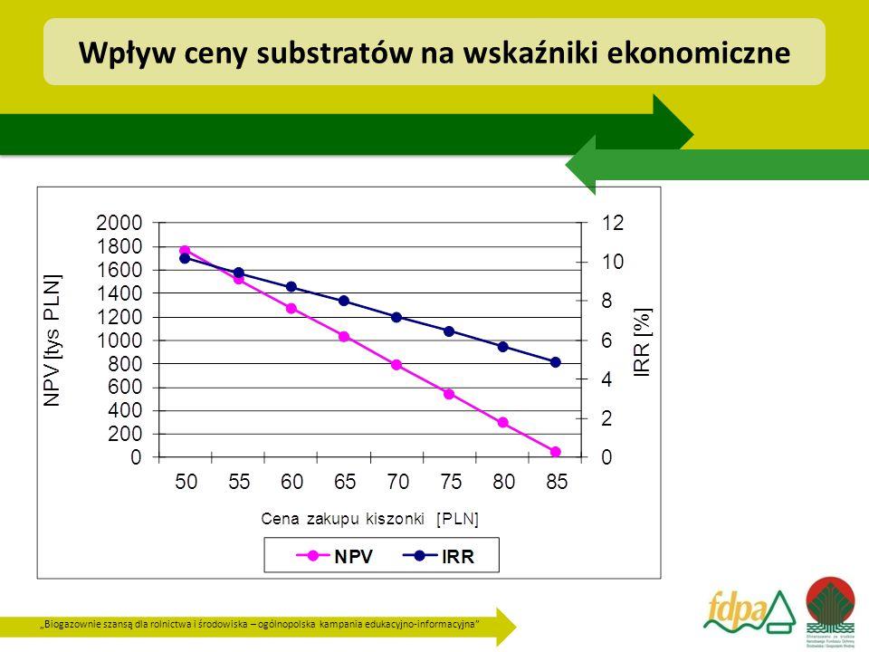 """""""Biogazownie szansą dla rolnictwa i środowiska – ogólnopolska kampania edukacyjno-informacyjna"""" Wpływ ceny substratów na wskaźniki ekonomiczne"""