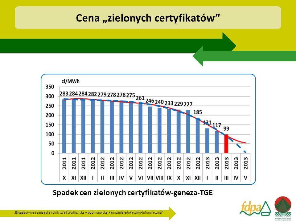 """""""Biogazownie szansą dla rolnictwa i środowiska – ogólnopolska kampania edukacyjno-informacyjna"""" Cena """"zielonych certyfikatów"""" Spadek cen zielonych cer"""