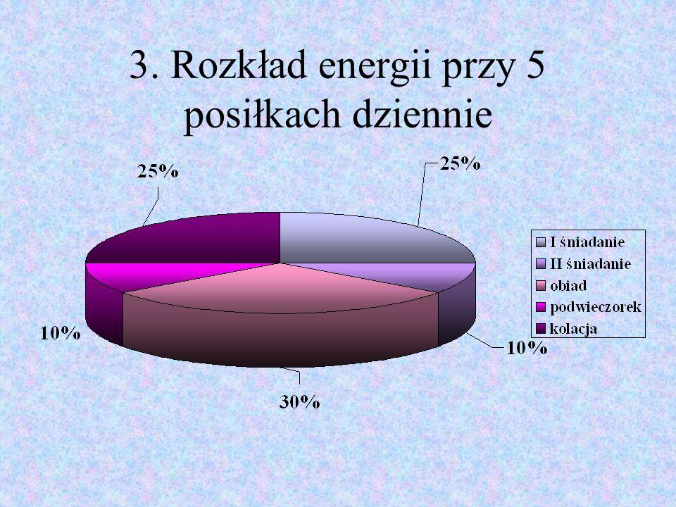 3. Rozkład energii przy 5 posiłkach dziennie