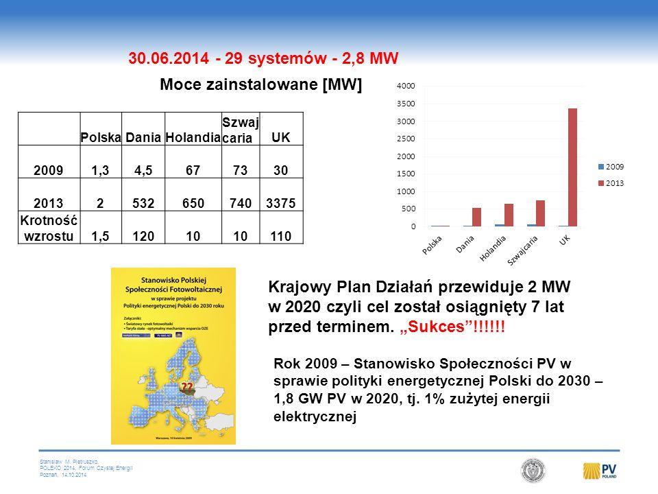 Stanislaw M. Pietruszko, POLEKO 2014, Forum Czystej Energii Poznań, 14.10.2014 Rok 2009 – Stanowisko Społeczności PV w sprawie polityki energetycznej