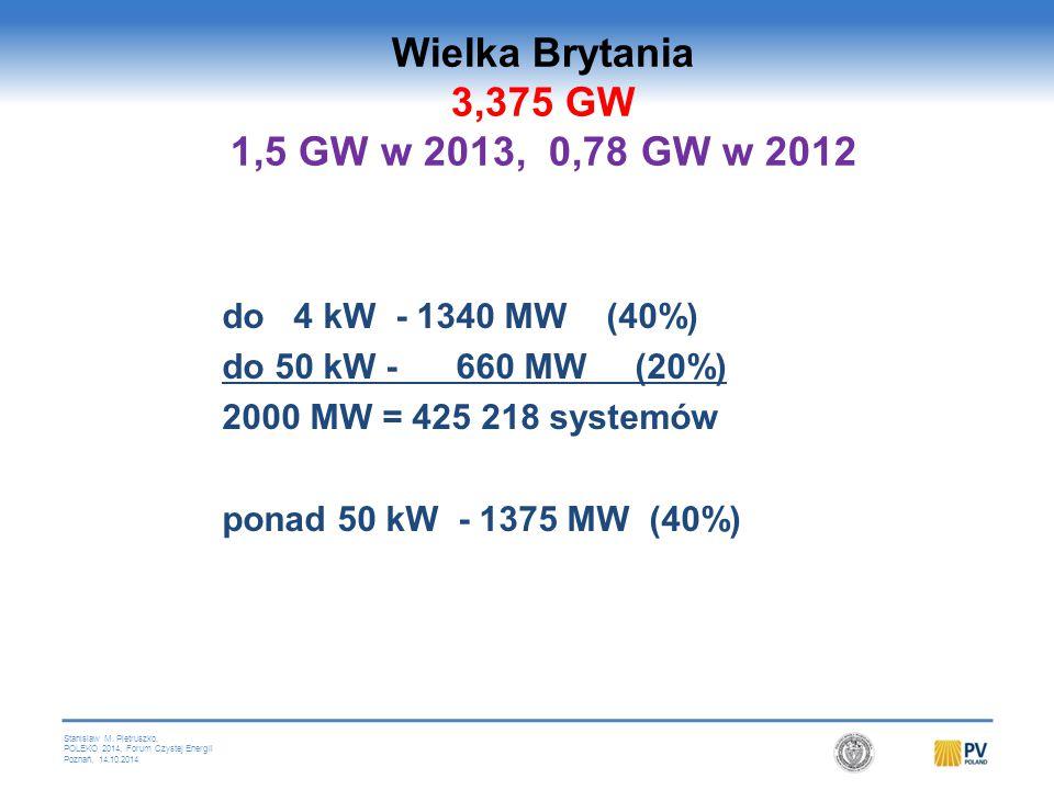 Stanislaw M. Pietruszko, POLEKO 2014, Forum Czystej Energii Poznań, 14.10.2014 502,796 systemów PV do 4 kW - 1340 MW (40%) do 50 kW - 660 MW (20%) 200