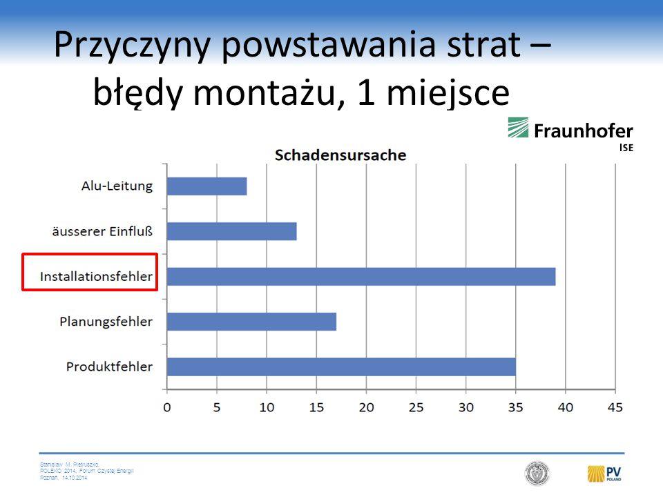 Stanislaw M. Pietruszko, POLEKO 2014, Forum Czystej Energii Poznań, 14.10.2014 Przyczyny powstawania strat – błędy montażu, 1 miejsce