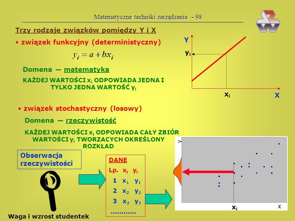 Matematyczne techniki zarządzania - 97 Bardzo często robimy — odruchowo — wykres zależności dwu zmiennych: Y X obserwacje empiryczne model rzeczywisto