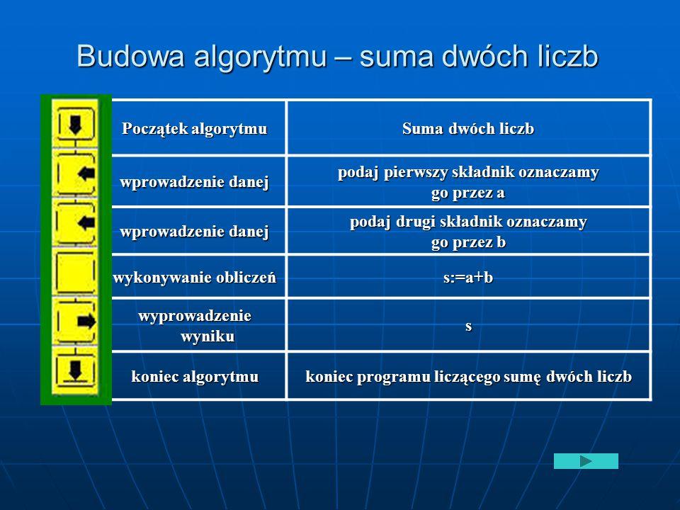 Budowa algorytmu – suma dwóch liczb Początek algorytmu Suma dwóch liczb wprowadzenie danej podaj pierwszy składnik oznaczamy go przez a wprowadzenie d