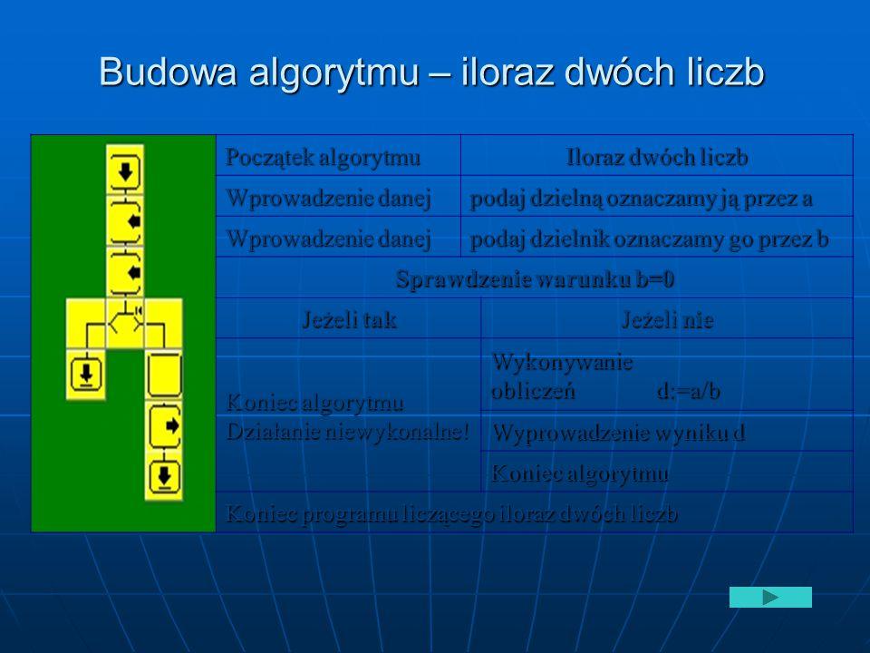 Budowa algorytmu – iloraz dwóch liczb Początek algorytmu Iloraz dwóch liczb Wprowadzenie danej podaj dzielną oznaczamy ją przez a Wprowadzenie danej p