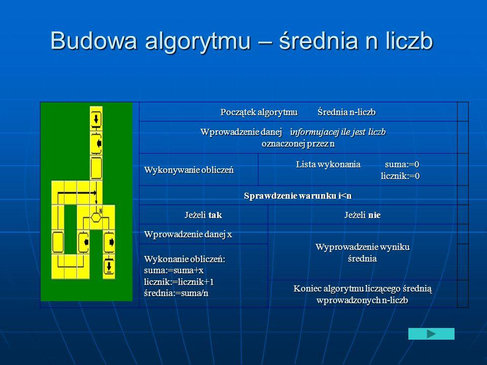Budowa algorytmu – średnia n liczb Początek algorytmu Średnia n-liczb Wprowadzenie danej informujacej ile jest liczb oznaczonej przez n Wykonywanie ob